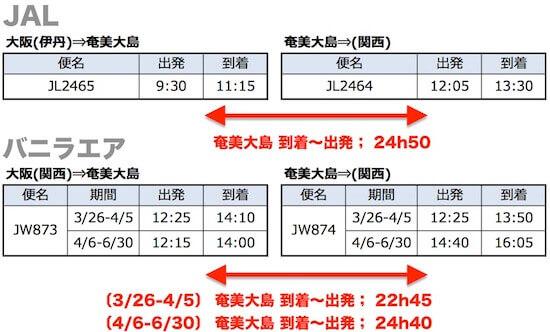 伊丹〜奄美大島、関空〜奄美大島